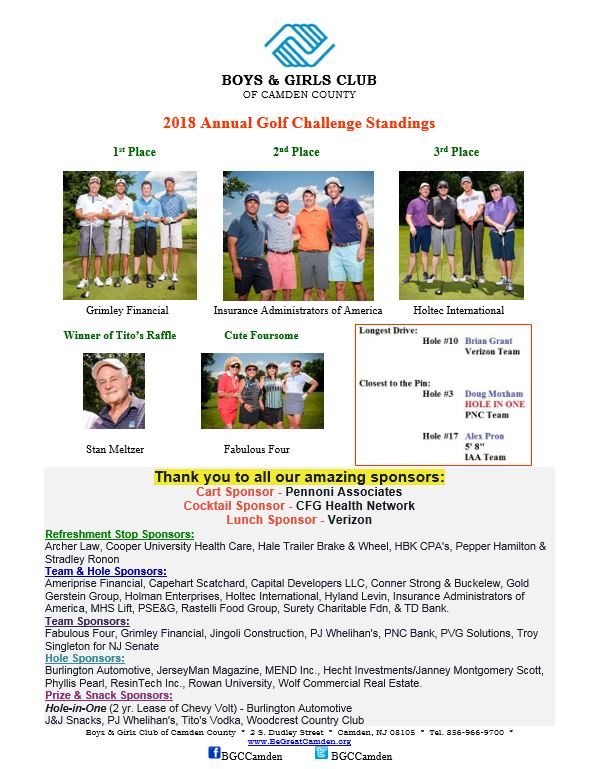 2018 Annual Golf Challenge Results